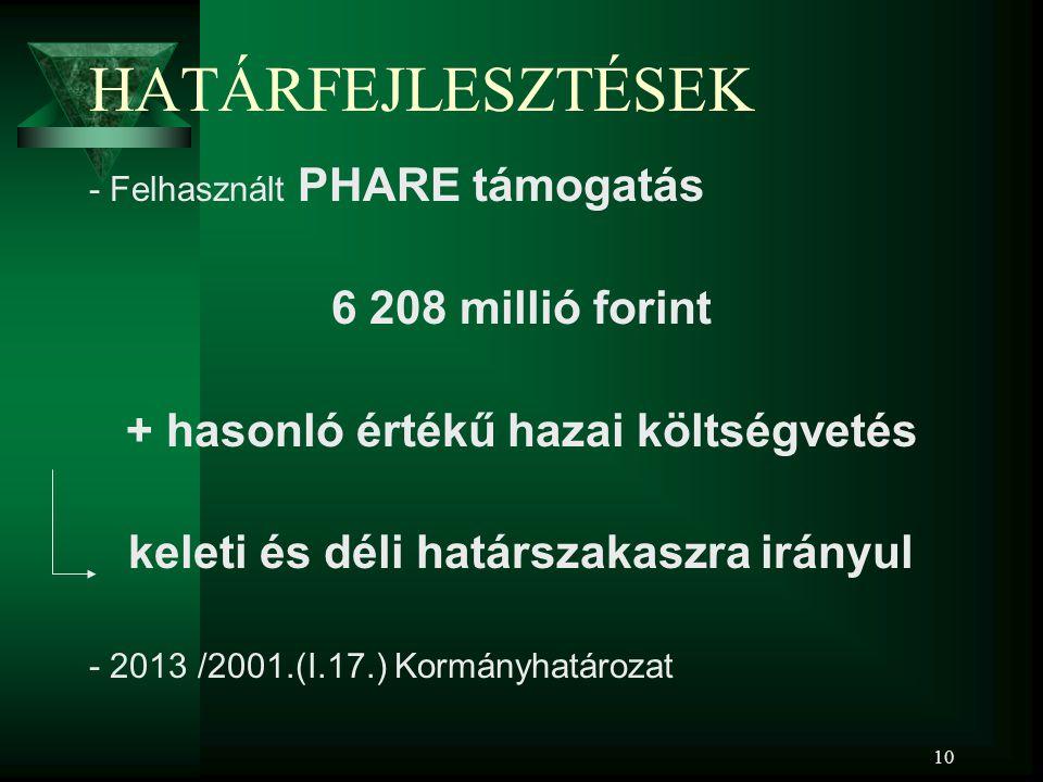 10 HATÁRFEJLESZTÉSEK - Felhasznált PHARE támogatás 6 208 millió forint + hasonló értékű hazai költségvetés keleti és déli határszakaszra irányul - 201
