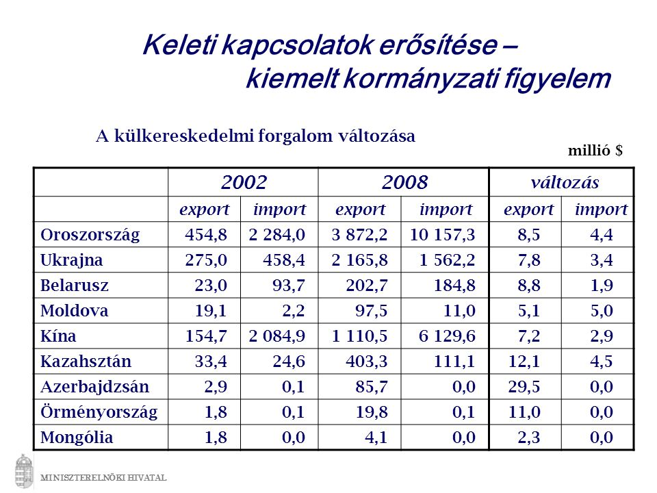 Keleti kapcsolatok erősítése – kiemelt kormányzati figyelem A külkereskedelmi forgalom változása MINISZTERELNÖKI HIVATAL 20022008 változás exportimportexportimportexportimport Oroszország454,82 284,03 872,210 157,38,54,4 Ukrajna275,0458,42 165,81 562,27,83,4 Belarusz23,093,7202,7184,88,81,9 Moldova19,12,297,511,05,15,0 Kína154,72 084,91 110,56 129,67,22,9 Kazahsztán33,424,6403,3111,112,14,5 Azerbajdzsán2,90,185,70,029,50,0 Örményország1,80,119,80,111,00,0 Mongólia1,80,04,10,02,30,0 millió $