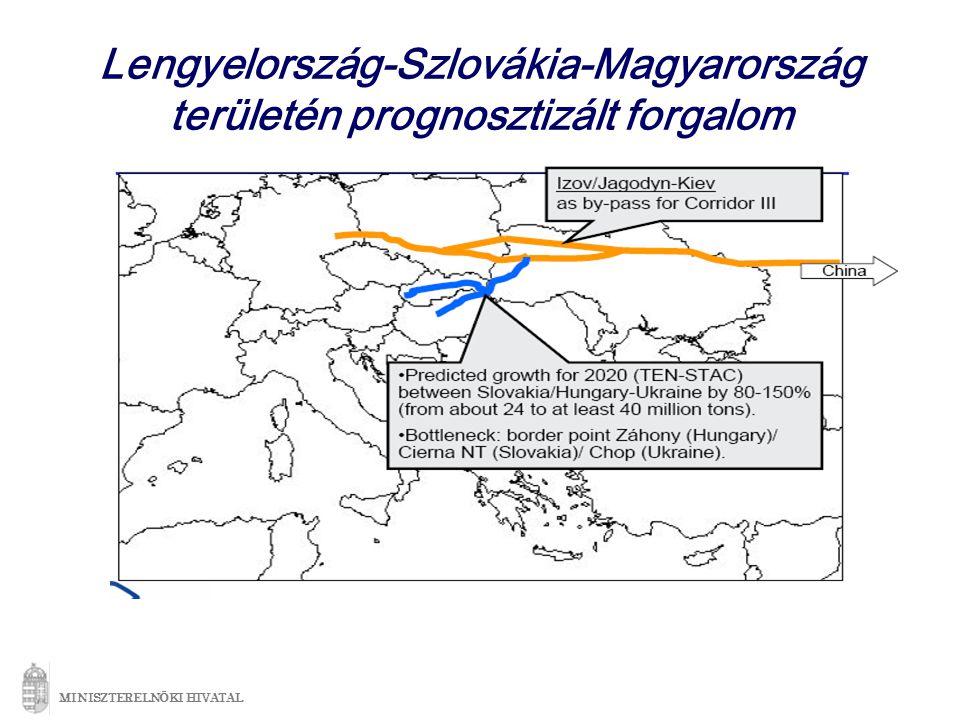 Lengyelország-Szlovákia-Magyarország területén prognosztizált forgalom MINISZTERELNÖKI HIVATAL