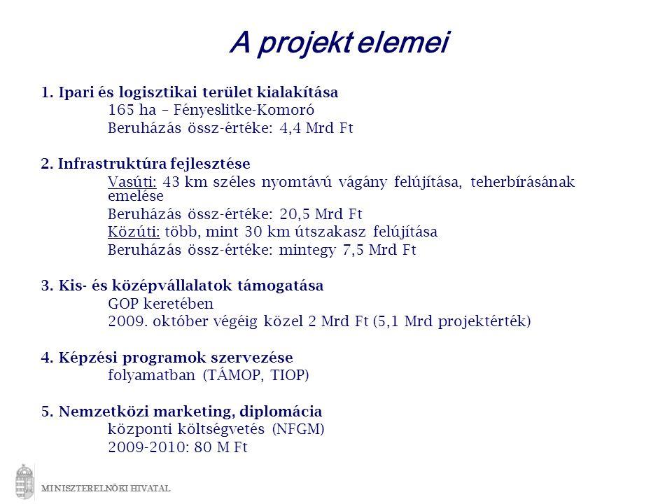 A projekt elemei 1.