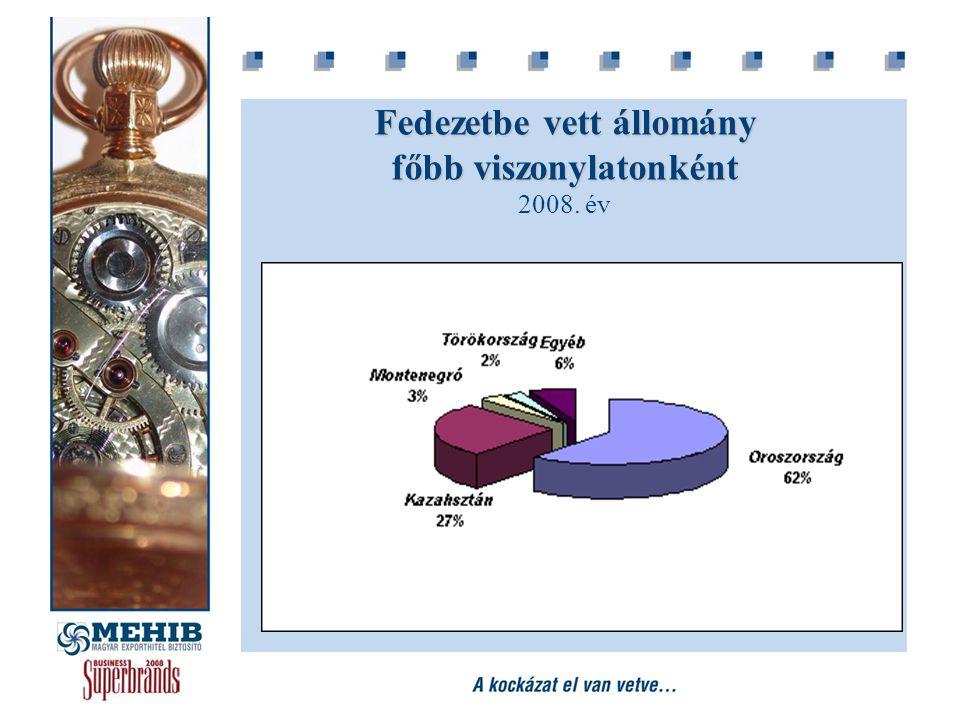 Fedezetbe vett állomány főbb viszonylatonként Fedezetbe vett állomány főbb viszonylatonként 2008. év