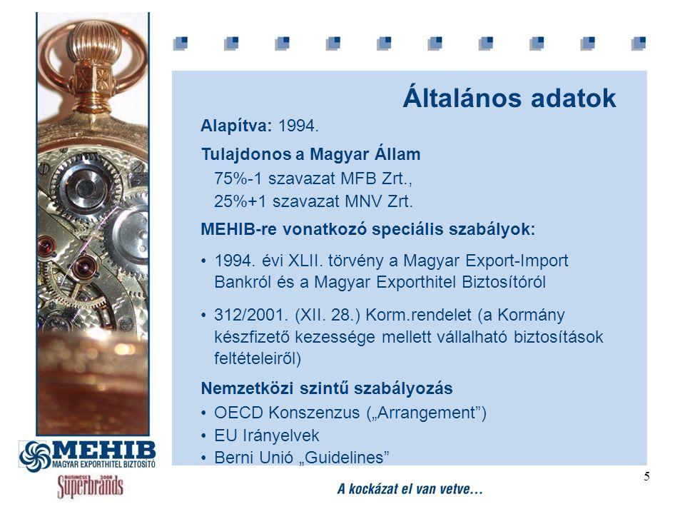 5 Általános adatok Alapítva: 1994. Tulajdonos a Magyar Állam 75%-1 szavazat MFB Zrt., 25%+1 szavazat MNV Zrt. MEHIB-re vonatkozó speciális szabályok: