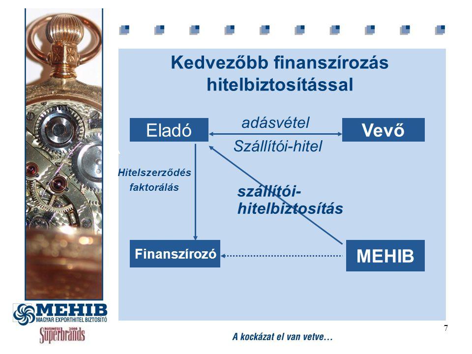 7 EladóVevő Finanszírozó MEHIB adásvétel szállítói- hitelbiztosítás Hitelszerződés faktorálás Szállítói-hitel Kedvezőbb finanszírozás hitelbiztosításs