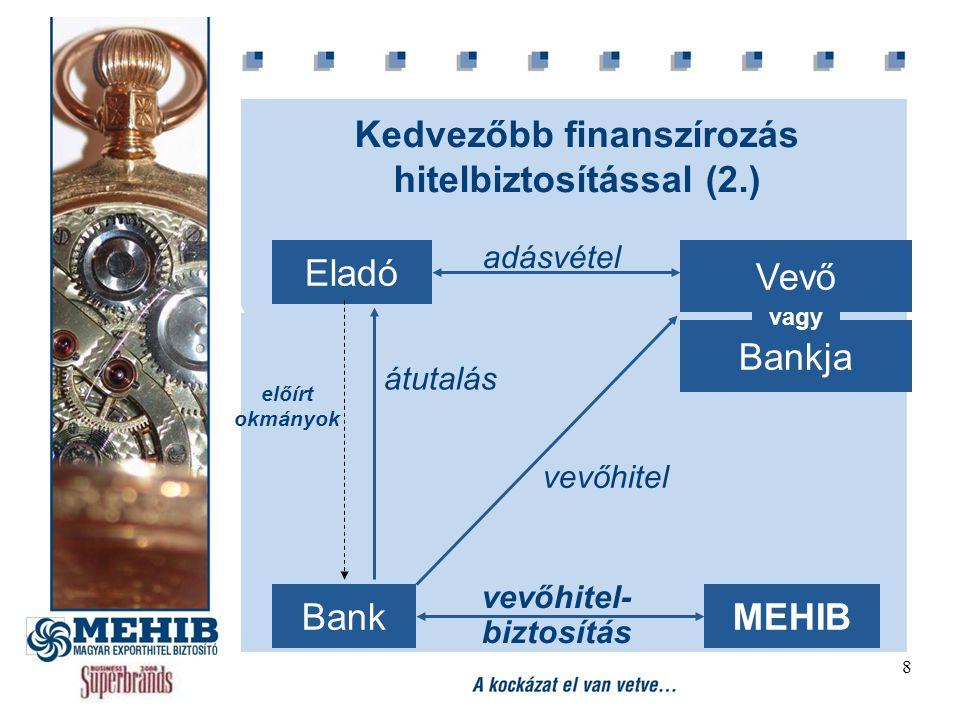9 Komplex szolgáltatás, hitel- menedzselés Vevőminősítés, folyamatos monitoring Követelés-behajtás Kárfizetés Vevő nemfizetése (90–180 napos késedelem) Vevő fizetésképtelensége (csőd, felszámolás) Politikai kockázatok (háború, embargó, stb.) Önrész 5 és 25 % között.