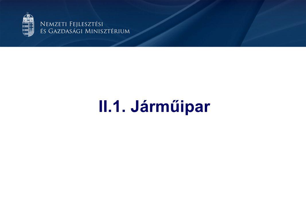 II.1. Járműipar