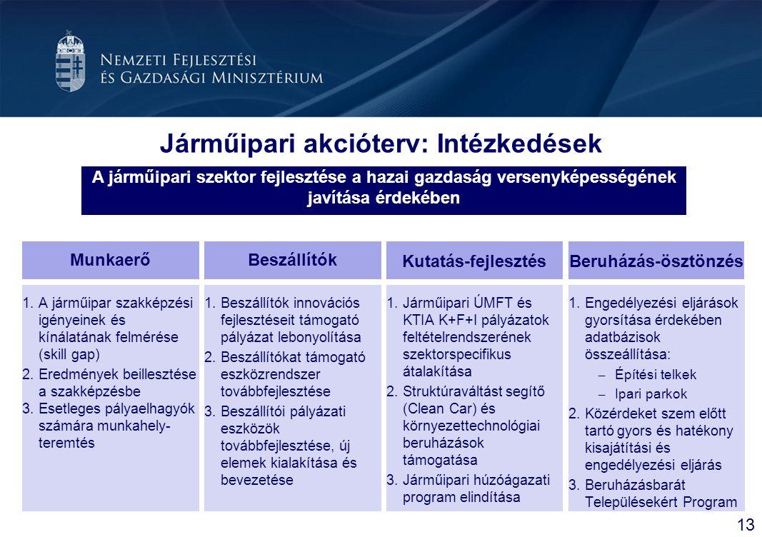 Járműipari akcióterv: Intézkedések Munkaerő 13 BeszállítókKutatás-fejlesztés A járműipari szektor fejlesztése a hazai gazdaság versenyképességének jav