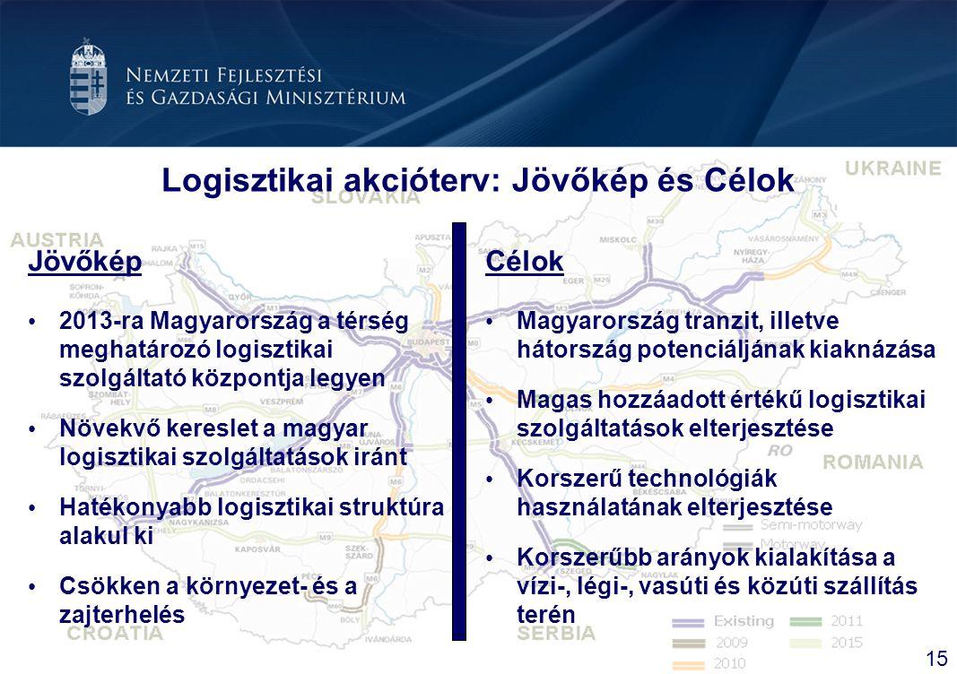 Logisztikai akcióterv: Jövőkép és Célok Jövőkép 2013-ra Magyarország a térség meghatározó logisztikai szolgáltató központja legyen Növekvő kereslet a