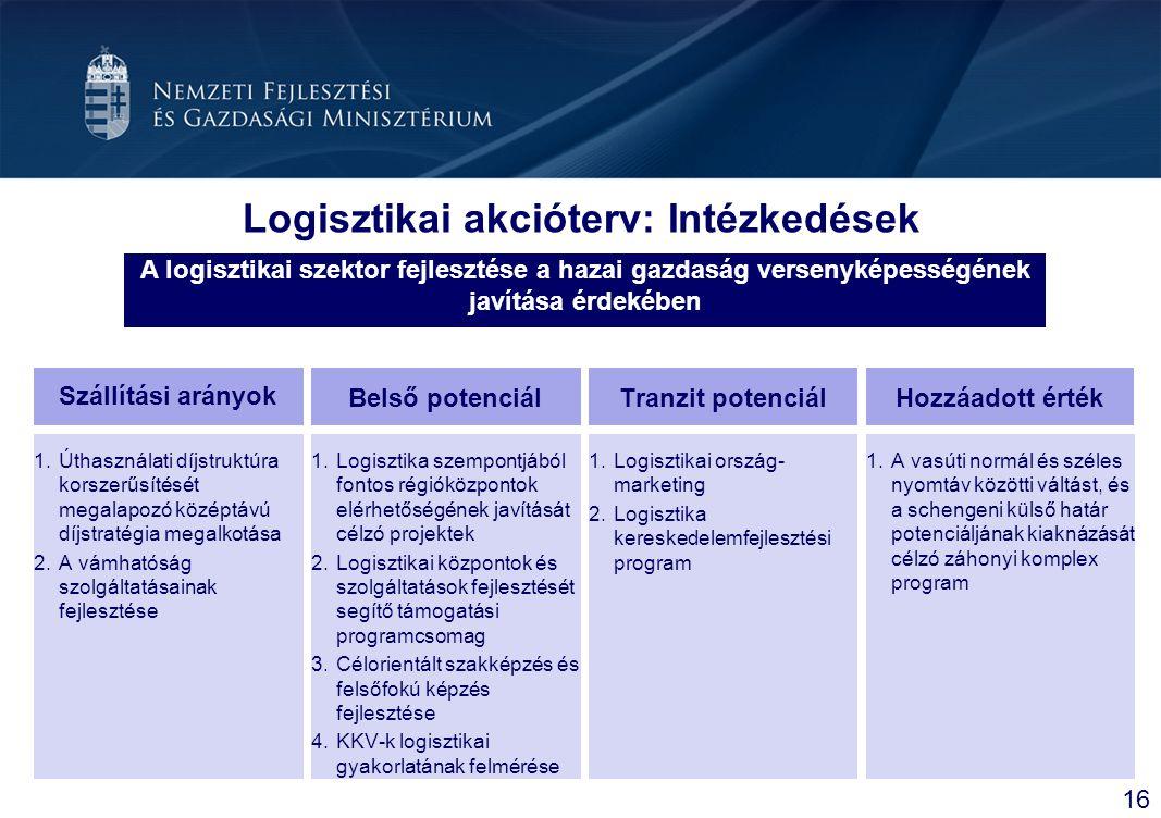Logisztikai akcióterv: Intézkedések Szállítási arányok 16 Tranzit potenciál A logisztikai szektor fejlesztése a hazai gazdaság versenyképességének jav