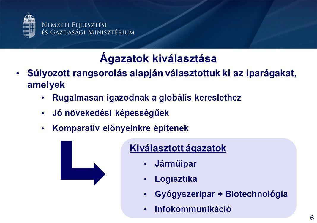 Fényeslitke-Komoró térségében intermodális, közforgalmú ipari-logisztikai terület kialakítása Térségi közlekedési infrastruktúrafejlesztés Gerinc- és vontatóvágány-hálózat felújítása Közútfejlesztések A térségben működő KKV-k támogatása A gazdasági és logisztikai tevékenységet segítő közép- és felsőfokú képzés, átképzés fejlesztése Marketing akcióprogram Településrendezési tervek Záhonyi térség komplex programja Összesen 37,9 milliárd Ft
