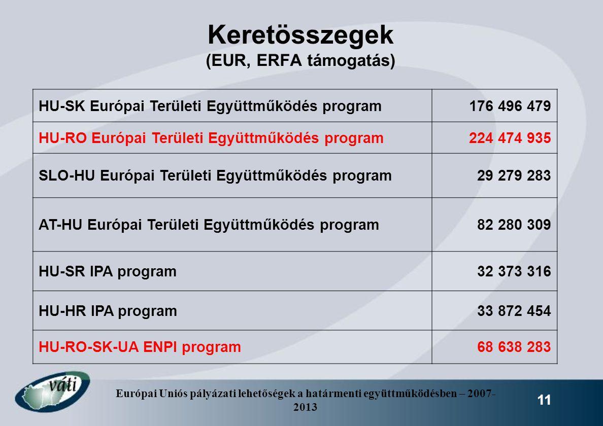 Európai Uniós pályázati lehetőségek a határmenti együttműködésben – 2007- 2013 11 Keretösszegek (EUR, ERFA támogatás) HU-SK Európai Területi Együttműk