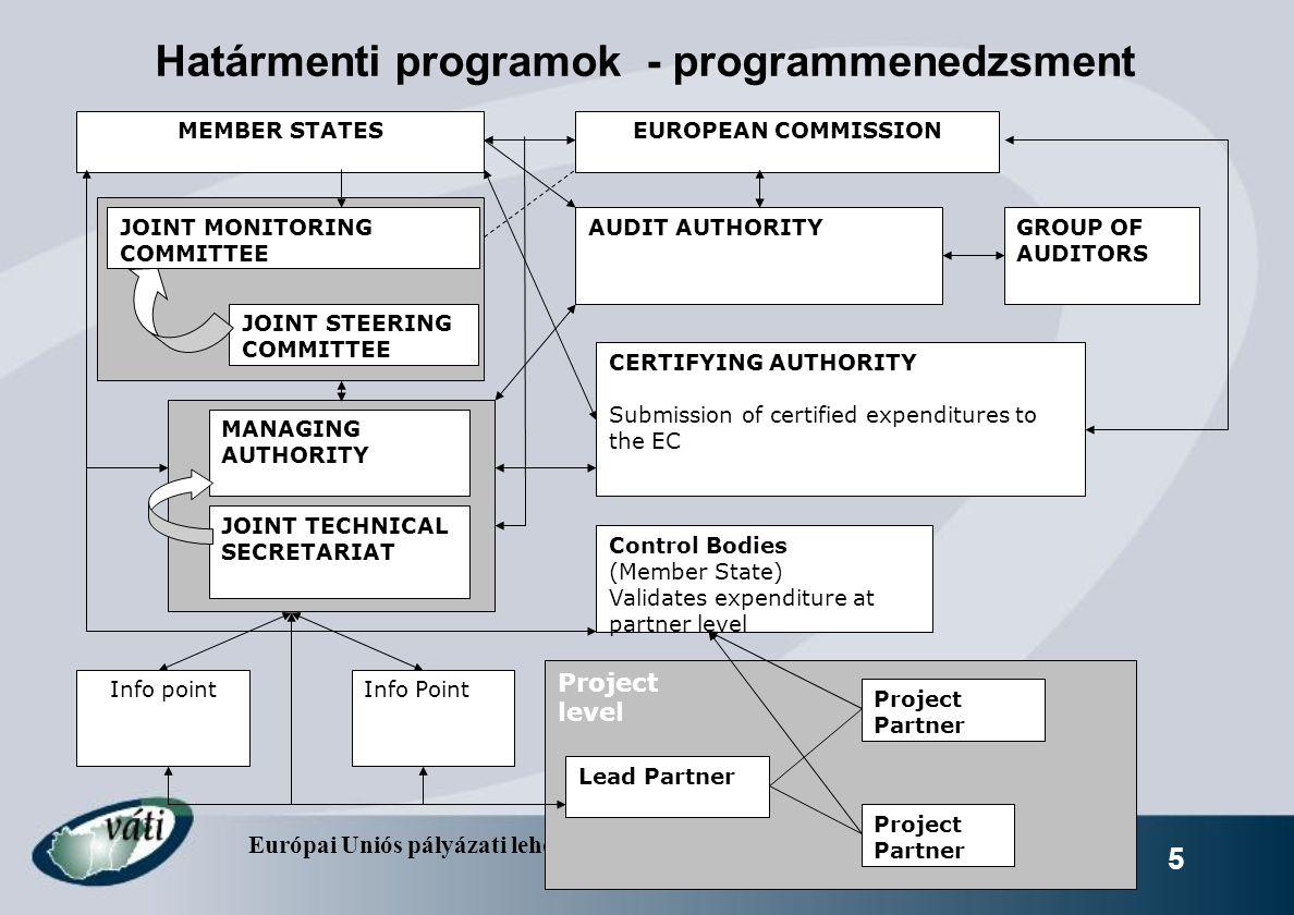 Európai Uniós pályázati lehetőségek a határmenti együttműködésben – 2007- 2013 5 Határmenti programok - programmenedzsment MEMBER STATESEUROPEAN COMMI