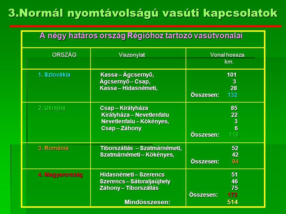 4.Regionális vasút a Kárpátok alján, S MEGNEVEZÉS VASÚTVONAL SZ.