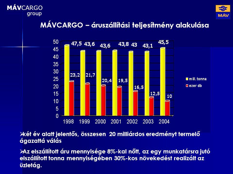 MÁVCARGO – áruszállítási teljesítmény alakulása  két év alatt jelentős, összesen 20 milliárdos eredményt termelő ágazattá válás  Az elszállított áru