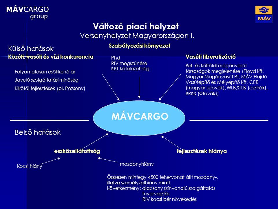 Változó piaci helyzet Versenyhelyzet Magyarországon I. MÁVCARGO Közúti, vasúti és vízi konkurenciaVasúti liberalizáció Bel- és külföldi magánvasút tár