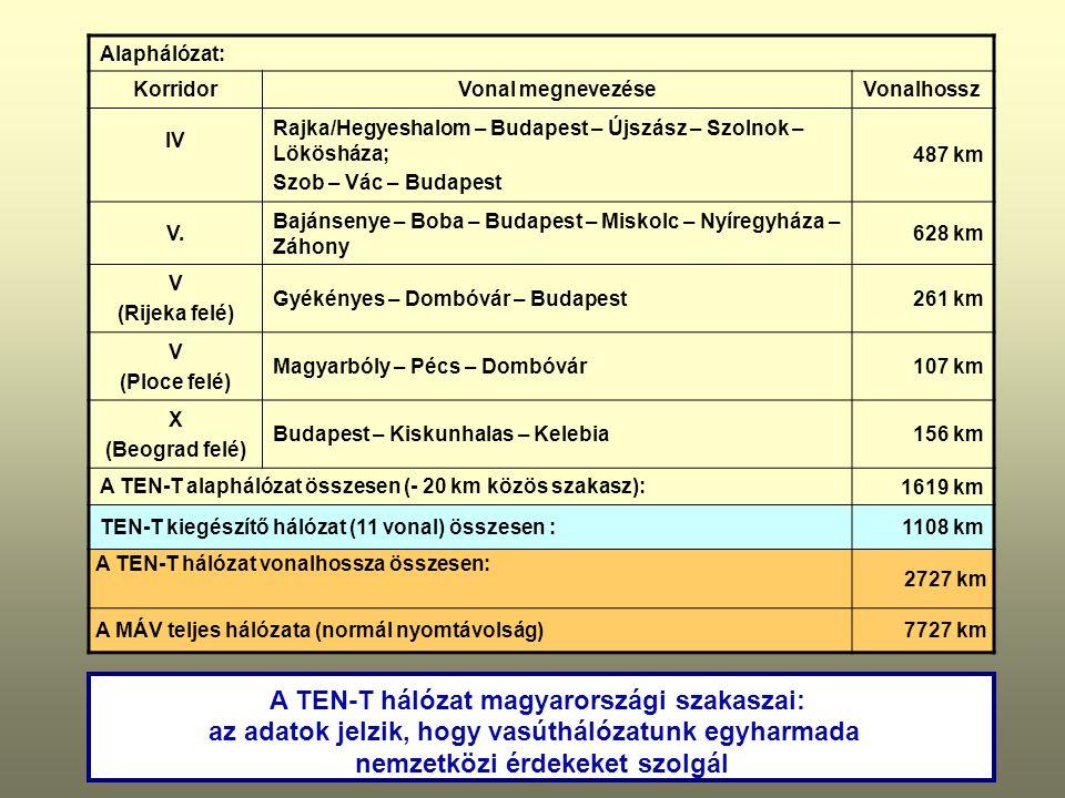 A TEN-T hálózat magyarországi szakaszai: az adatok jelzik, hogy vasúthálózatunk egyharmada nemzetközi érdekeket szolgál Alaphálózat: KorridorVonal megnevezéseVonalhossz IV Rajka/Hegyeshalom – Budapest – Újszász – Szolnok – Lökösháza; Szob – Vác – Budapest 487 km V.