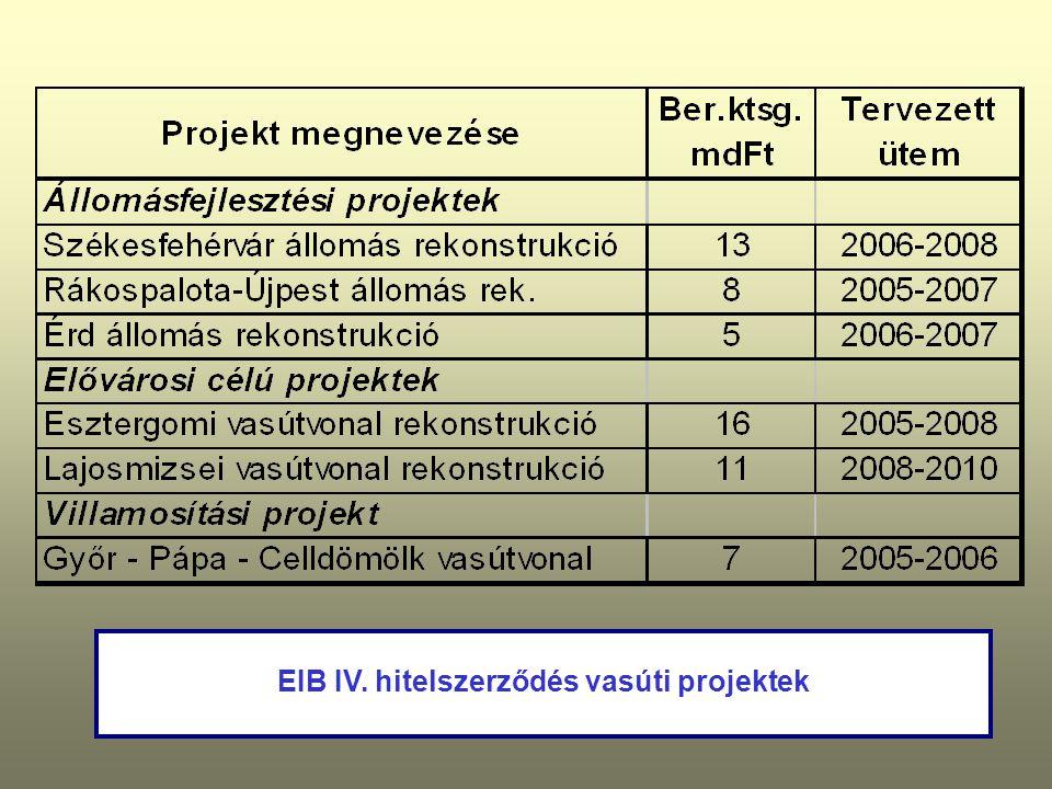 EIB IV. hitelszerződés vasúti projektek