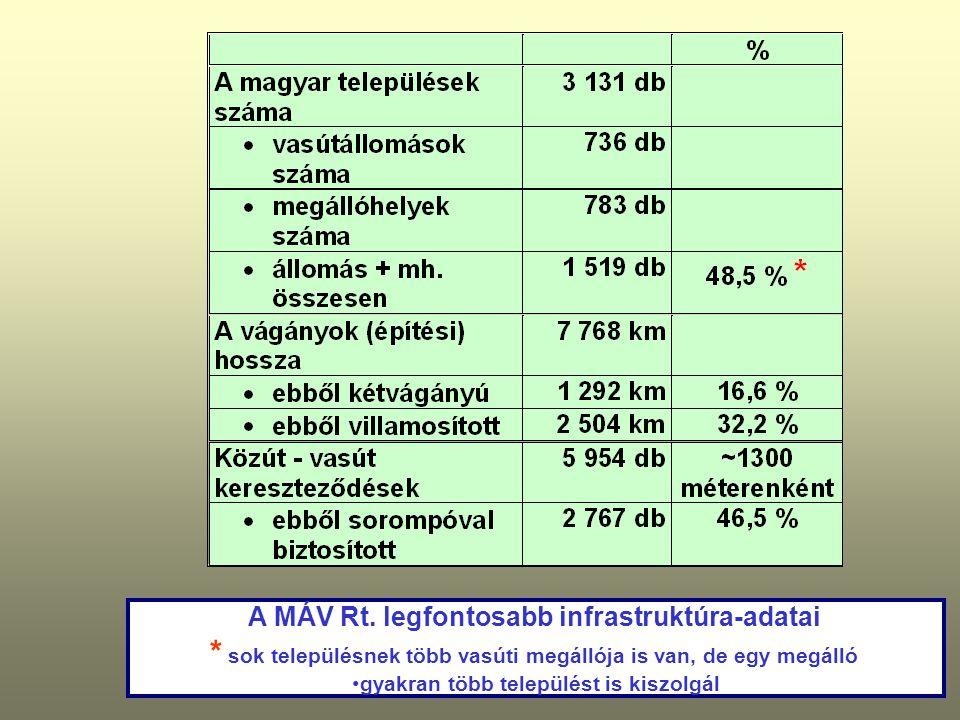 A MÁV Rt. legfontosabb infrastruktúra-adatai * sok településnek több vasúti megállója is van, de egy megálló gyakran több települést is kiszolgál