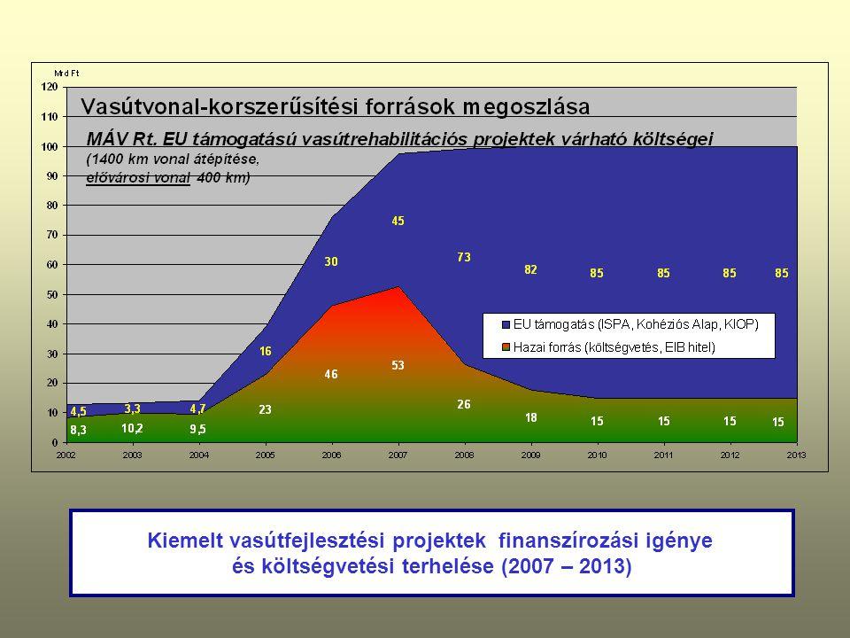 Kiemelt vasútfejlesztési projektek finanszírozási igénye és költségvetési terhelése (2007 – 2013)