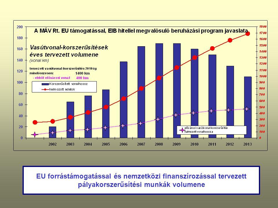 EU forrástámogatással és nemzetközi finanszírozással tervezett pályakorszerűsítési munkák volumene