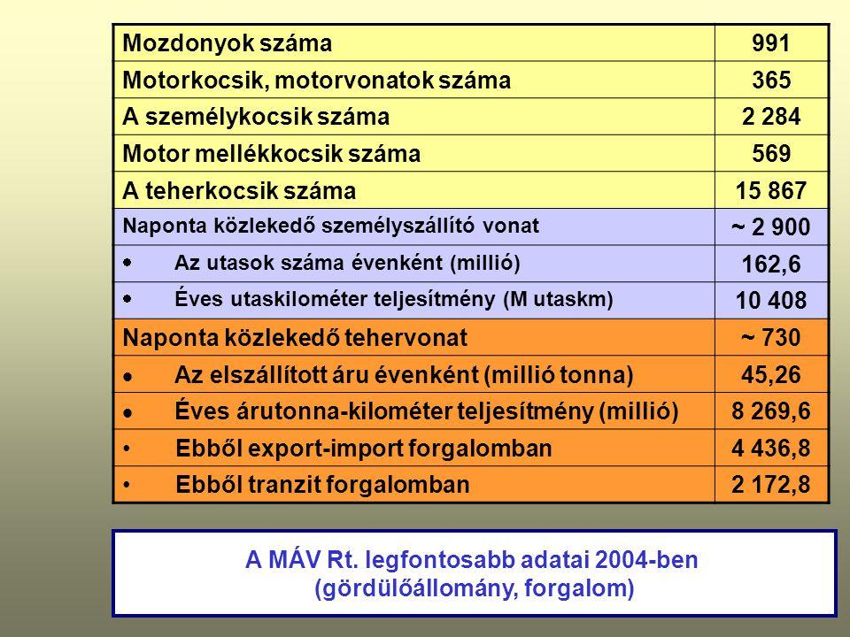 A MÁV Rt. legfontosabb adatai 2004-ben (gördülőállomány, forgalom) Mozdonyok száma991 Motorkocsik, motorvonatok száma365 A személykocsik száma2 284 Mo
