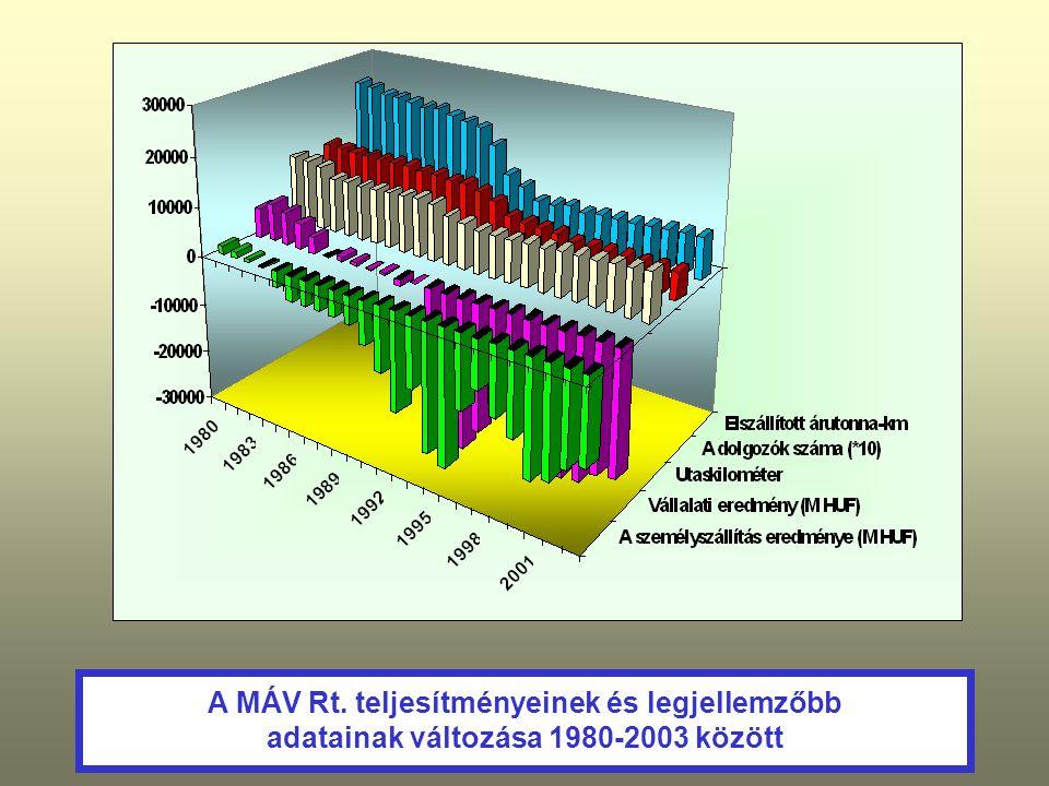 A MÁV Rt. teljesítményeinek és legjellemzőbb adatainak változása 1980-2003 között