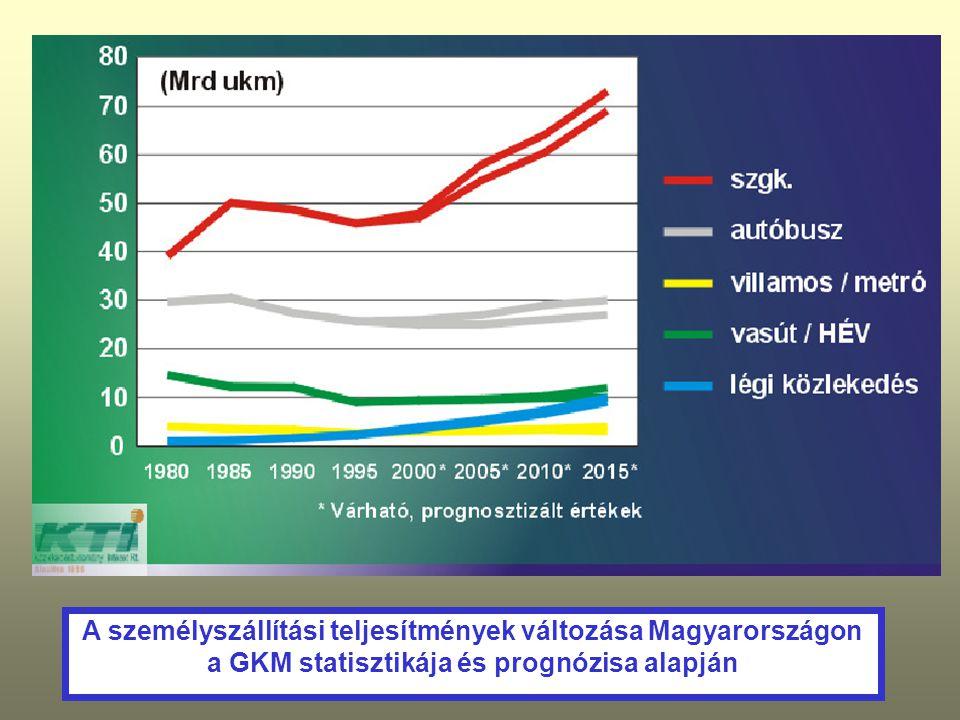 A személyszállítási teljesítmények változása Magyarországon a GKM statisztikája és prognózisa alapján