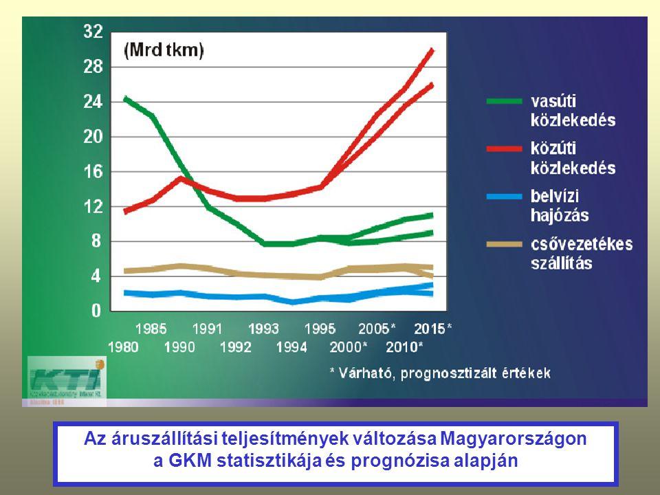 Az áruszállítási teljesítmények változása Magyarországon a GKM statisztikája és prognózisa alapján