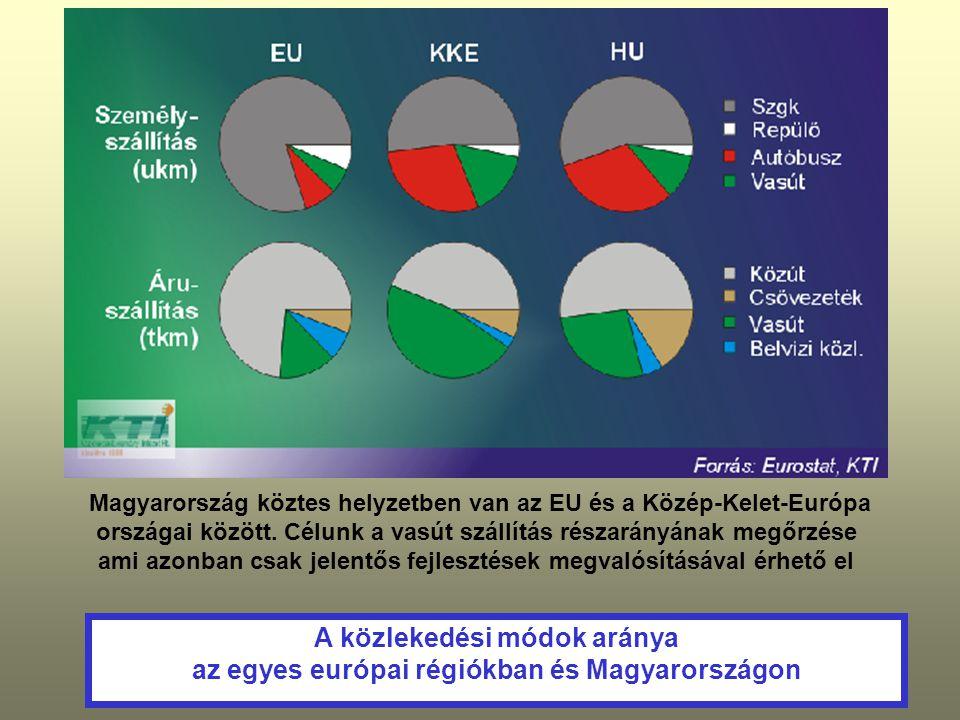 A közlekedési módok aránya az egyes európai régiókban és Magyarországon Magyarország köztes helyzetben van az EU és a Közép-Kelet-Európa országai közö
