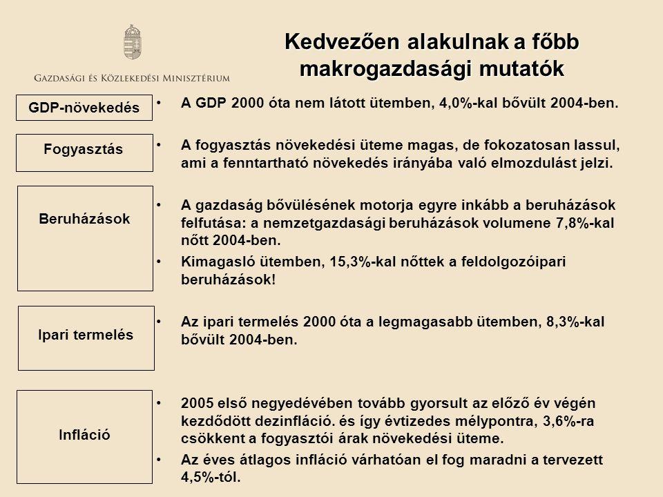 A GDP 2000 óta nem látott ütemben, 4,0%-kal bővült 2004-ben. A fogyasztás növekedési üteme magas, de fokozatosan lassul, ami a fenntartható növekedés