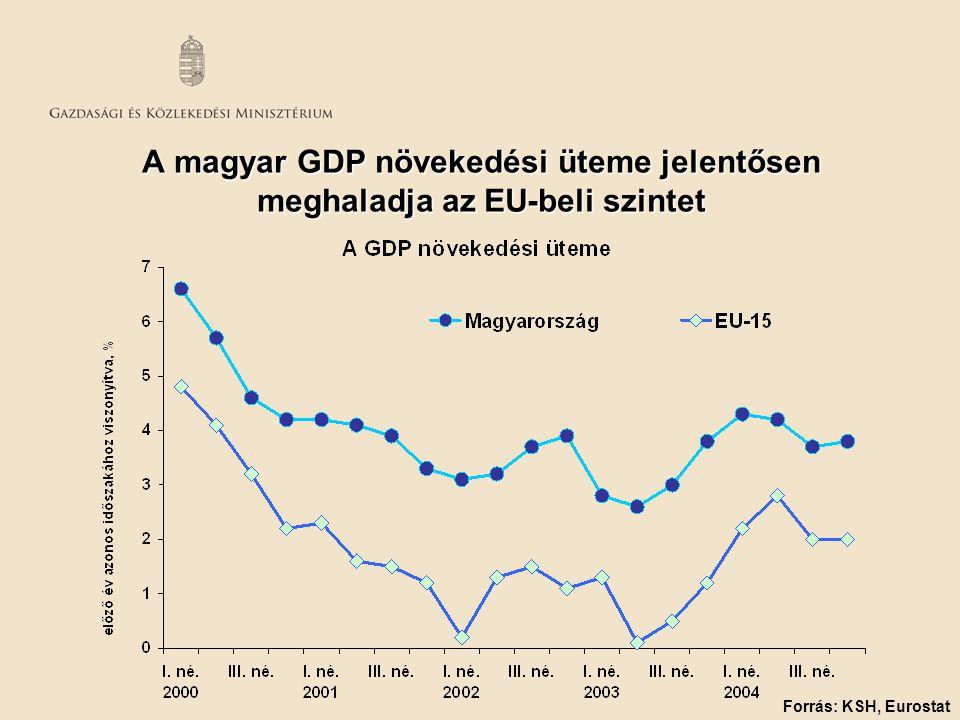 A magyar GDP növekedési üteme jelentősen meghaladja az EU-beli szintet Forrás: KSH, Eurostat