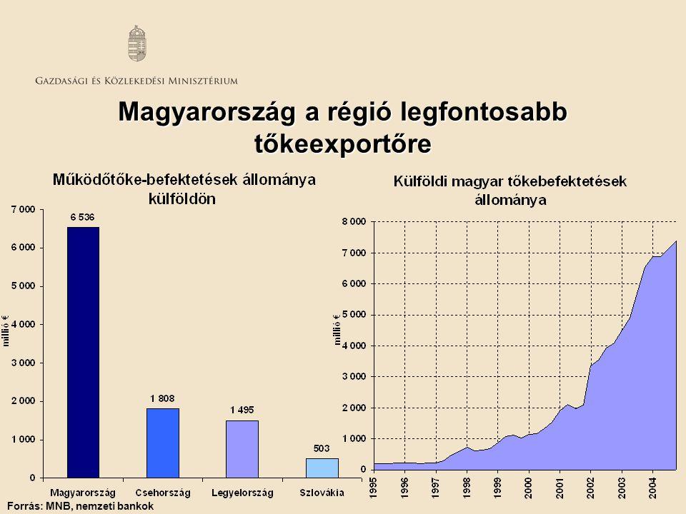 Magyarország a régió legfontosabb tőkeexportőre Forrás: MNB, nemzeti bankok