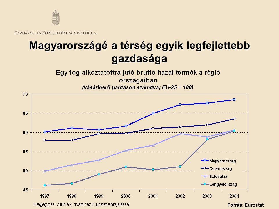Magyarországé a térség egyik legfejlettebb gazdasága Forrás: Eurostat