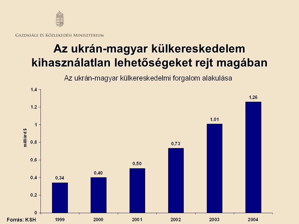 Az ukrán-magyar külkereskedelem kihasználatlan lehetőségeket rejt magában Forrás: KSH