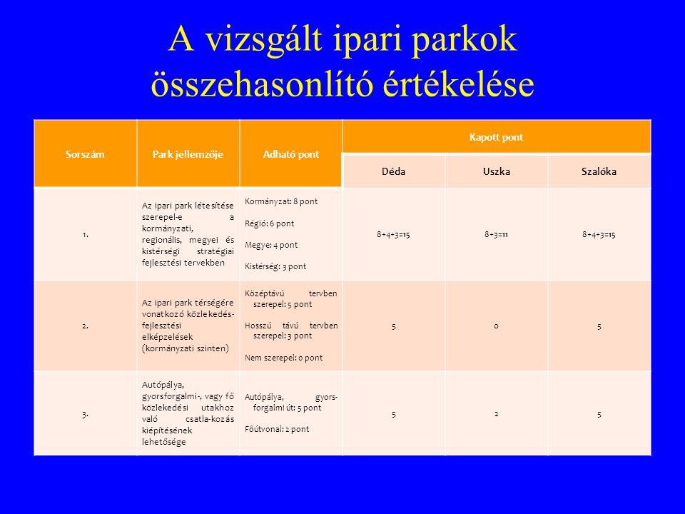 A vizsgált ipari parkok összehasonlító értékelése SorszámPark jellemzőjeAdható pont Kapott pont DédaUszkaSzalóka 1. Az ipari park létesítése szerepel-