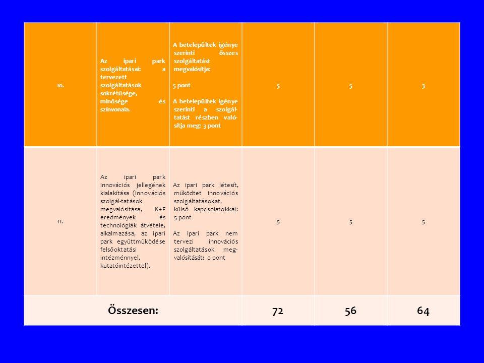 10. Az ipari park szolgáltatásai: a tervezett szolgáltatások sokrétűsége, minősége és színvonala. A betelepültek igénye szerinti összes szolgáltatást