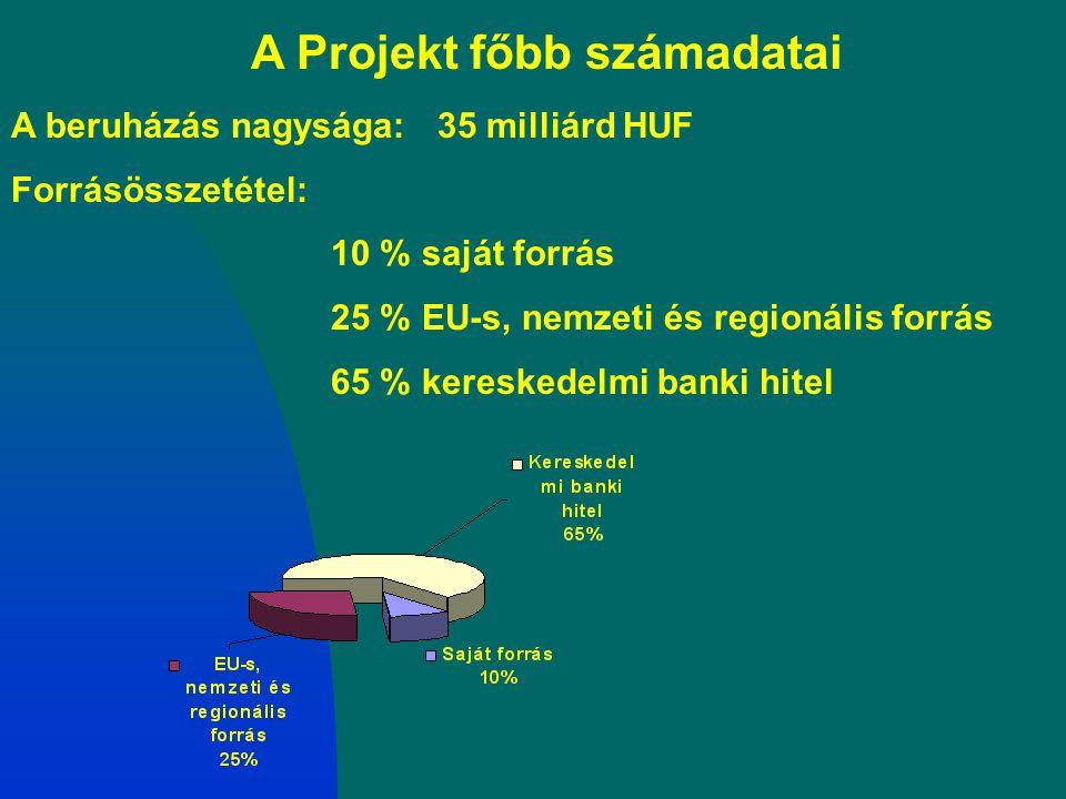 A beruházás nagysága:35 milliárd HUF Forrásösszetétel: 10 % saját forrás 25 % EU-s, nemzeti és regionális forrás 65 % kereskedelmi banki hitel A Proje