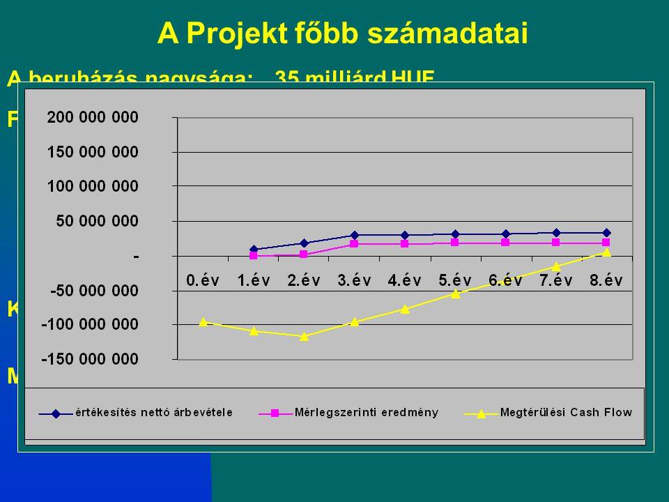 A beruházás nagysága:35 milliárd HUF Forrásösszetétel: 10 % saját forrás 25 % EU-s, nemzeti és regionális forrás 65 % kereskedelmi banki hitel Kezelt
