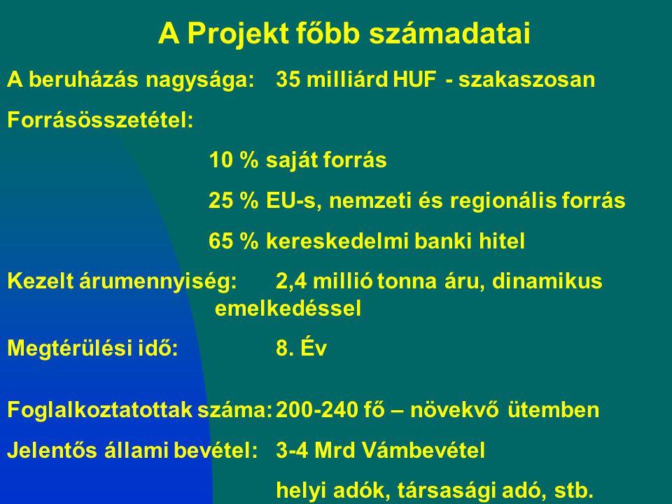 A Projekt főbb számadatai A beruházás nagysága:35 milliárd HUF - szakaszosan Forrásösszetétel: 10 % saját forrás 25 % EU-s, nemzeti és regionális forr
