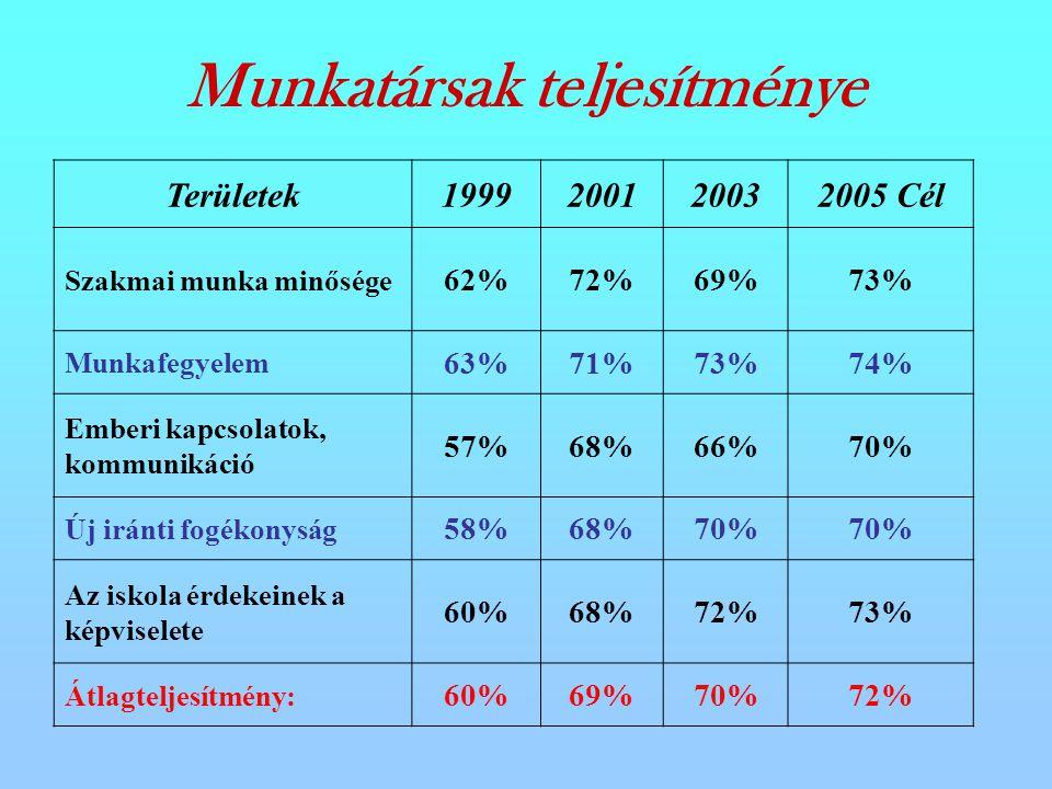 Területek1999200120032005 Cél Szakmai munka minősége 62%72%69%73% Munkafegyelem 63%71%73%74% Emberi kapcsolatok, kommunikáció 57%68%66%70% Új iránti fogékonyság 58%68%70% Az iskola érdekeinek a képviselete 60%68%72%73% Átlagteljesítmény: 60%69%70%72% Munkatársak teljesítménye