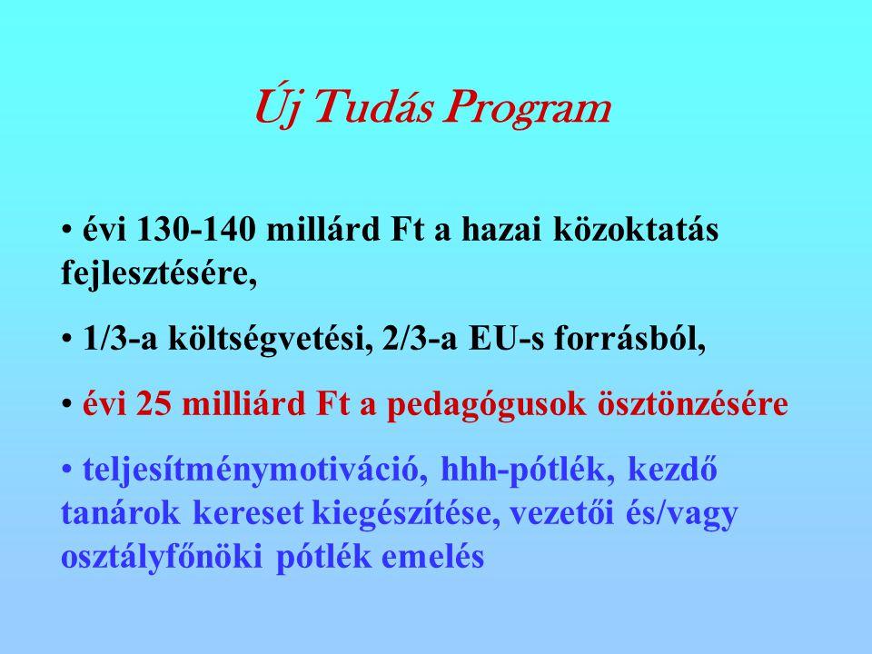 Új Tudás Program évi 130-140 millárd Ft a hazai közoktatás fejlesztésére, 1/3-a költségvetési, 2/3-a EU-s forrásból, évi 25 milliárd Ft a pedagógusok ösztönzésére teljesítménymotiváció, hhh-pótlék, kezdő tanárok kereset kiegészítése, vezetői és/vagy osztályfőnöki pótlék emelés