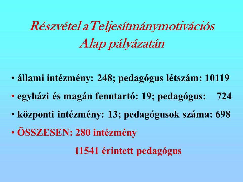 Részvétel aTeljesítmánymotivációs Alap pályázatán állami intézmény: 248; pedagógus létszám: 10119 egyházi és magán fenntartó: 19; pedagógus: 724 központi intézmény: 13; pedagógusok száma: 698 ÖSSZESEN: 280 intézmény 11541 érintett pedagógus