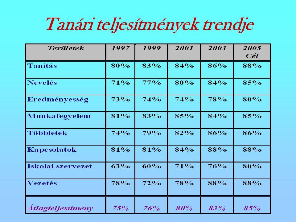 Tanári teljesítmények trendje