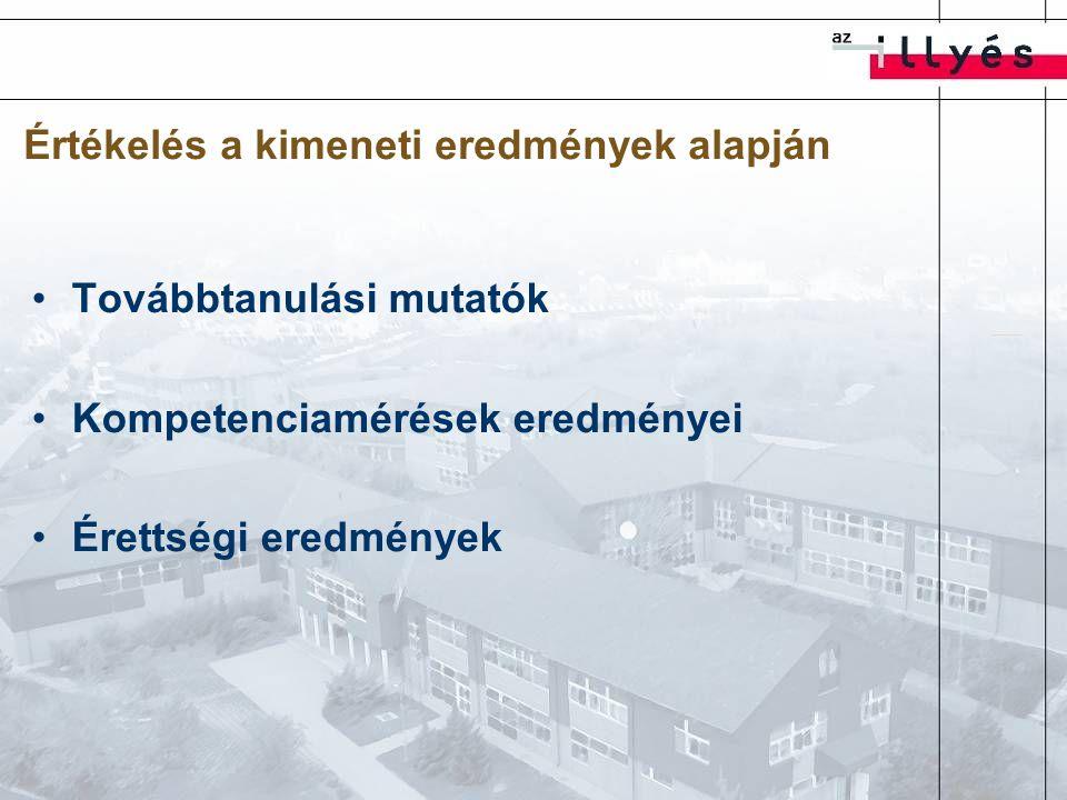 Értékelés a kimeneti eredmények alapján Továbbtanulási mutatók Kompetenciamérések eredményei Érettségi eredmények