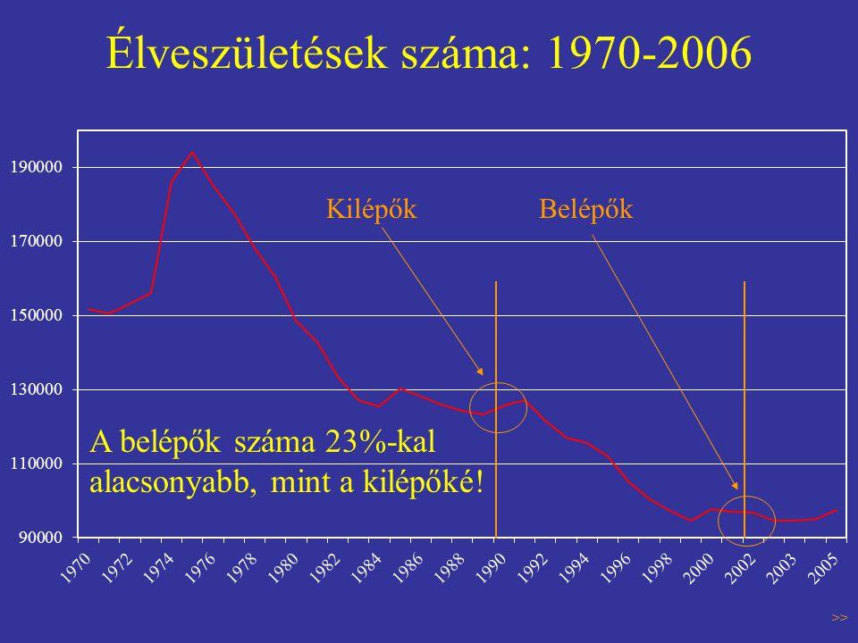 Élveszületések száma: 1970-2006 KilépőkBelépők >> A belépők száma 23%-kal alacsonyabb, mint a kilépőké!