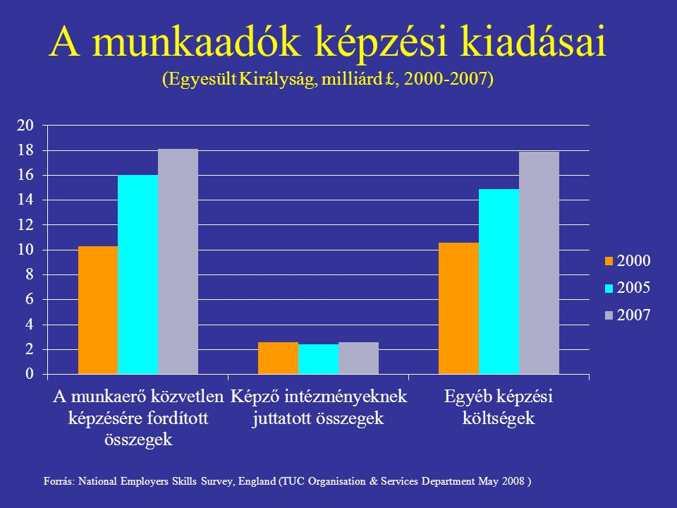 A munkaadók képzési kiadásai (Egyesült Királyság, milliárd £, 2000-2007) Forrás: National Employers Skills Survey, England (TUC Organisation & Services Department May 2008 )