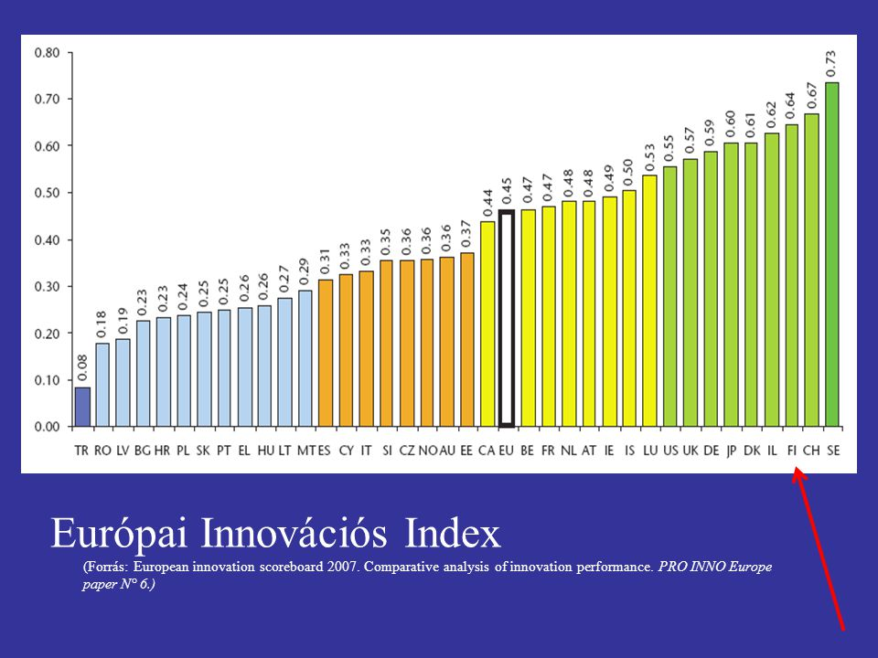 Európai Innovációs Index (Forrás: European innovation scoreboard 2007. Comparative analysis of innovation performance. PRO INNO Europe paper N° 6.)