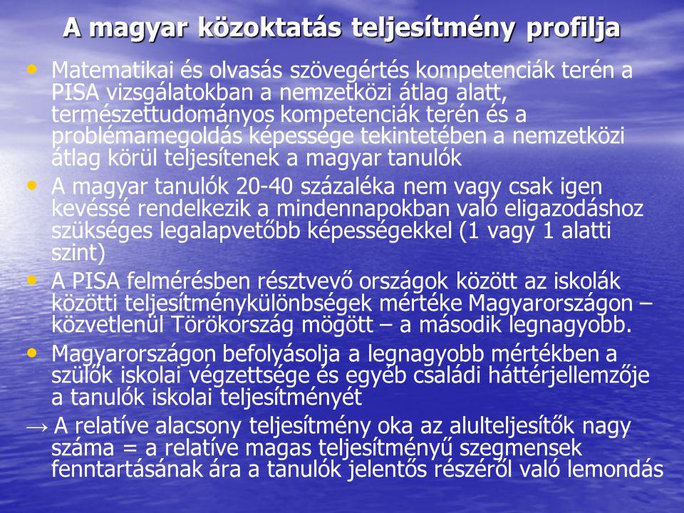 A magyar közoktatás teljesítmény profilja Matematikai és olvasás szövegértés kompetenciák terén a PISA vizsgálatokban a nemzetközi átlag alatt, termés