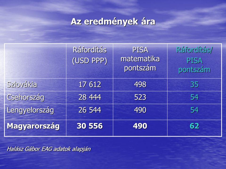 Az eredmények ára Halász Gábor EAG adatok alapján Ráfordítás (USD PPP) PISA matematika pontszám Ráfordítás/ PISA pontszám Szlovákia 17 612 49835 Cseho