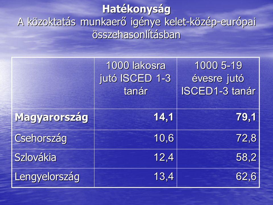 Hatékonyság A közoktatás munkaerő igénye kelet-közép-európai összehasonlításban 1000 lakosra jutó ISCED 1-3 tanár 1000 5-19 évesre jutó ISCED1-3 tanár