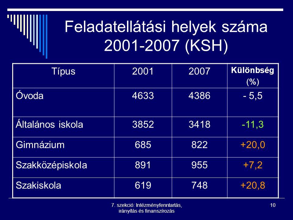 7. szekció: Intézményfenntartás, irányítás és finanszírozás 10 Feladatellátási helyek száma 2001-2007 (KSH) Típus20012007 Különbség (%) Óvoda46334386-